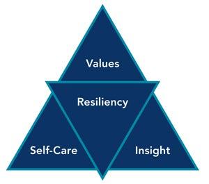 Resiliency-Triangle.jpg